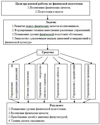 Схема построения модели